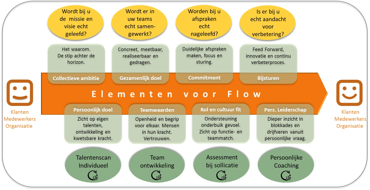 Flow diagram door Paul Rustige